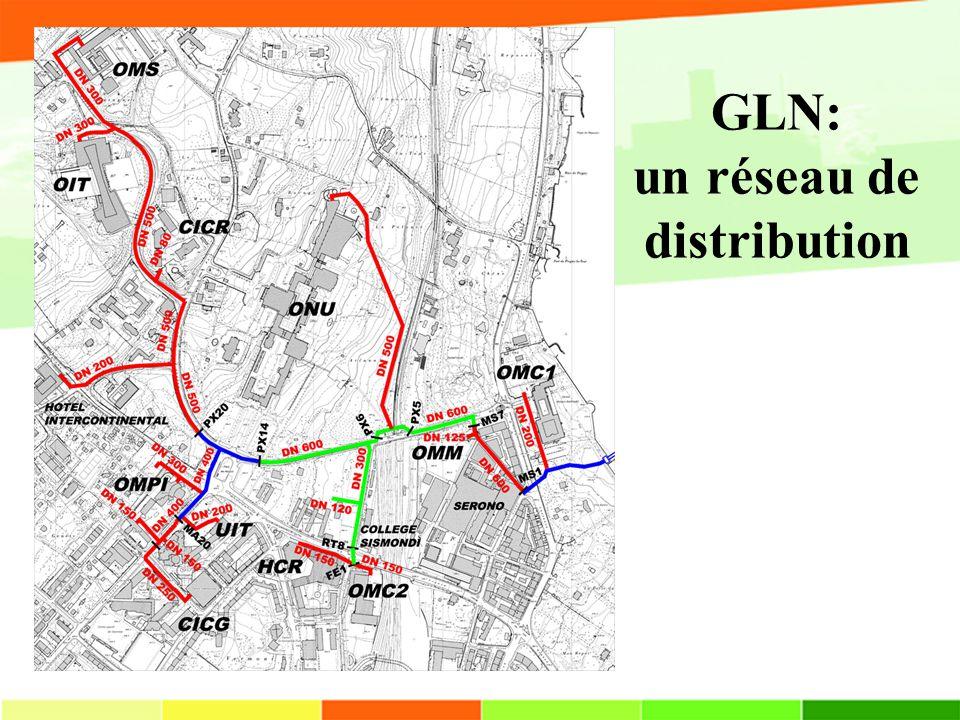 GLN: un réseau de distribution