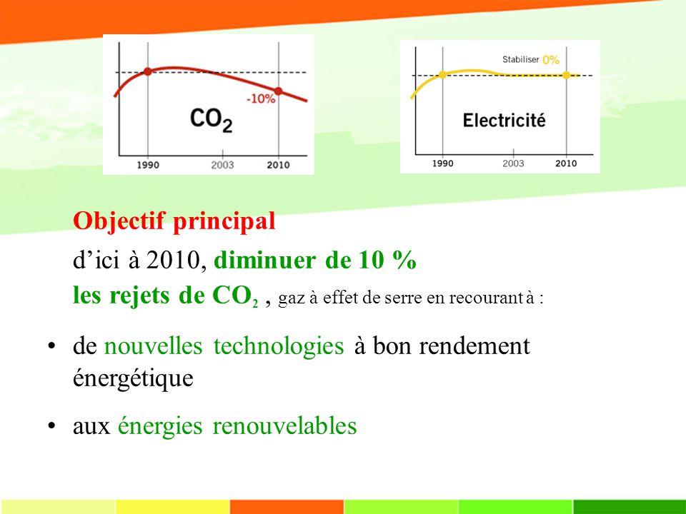 Objectif principal dici à 2010, diminuer de 10 % les rejets de CO 2, gaz à effet de serre en recourant à : de nouvelles technologies à bon rendement énergétique aux énergies renouvelables