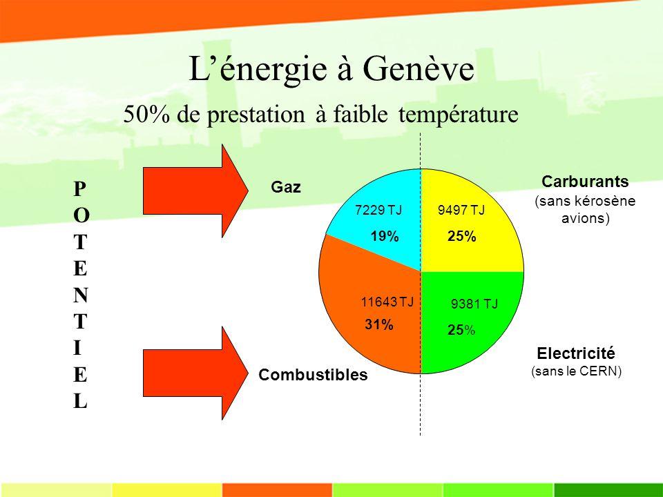 Lénergie à Genève Carburants (sans kérosène avions) 25% Electricité (sans le CERN) 25 % Combustibles 31% Gaz 19% POTENTIELPOTENTIEL 9497 TJ 9381 TJ 7229 TJ 11643 TJ 50% de prestation à faible température