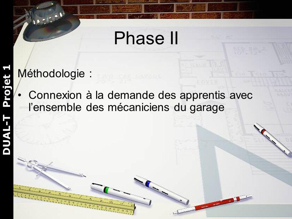 DUAL-T Projet 1 Phase II Méthodologie : Connexion à la demande des apprentis avec lensemble des mécaniciens du garage