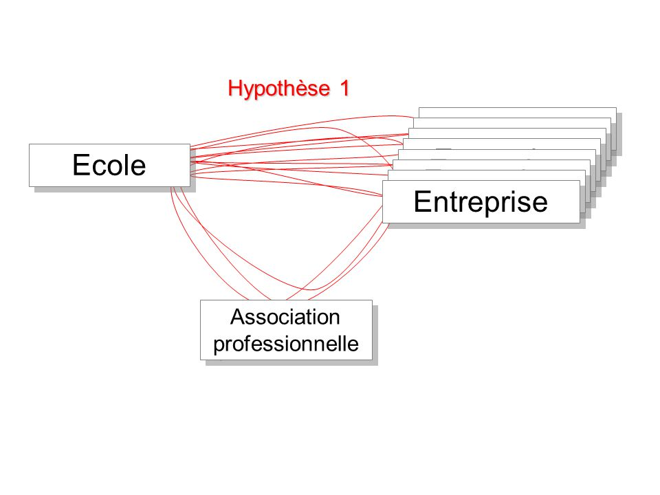 Ecole Entreprise Association professionnelle Hypothèse 1