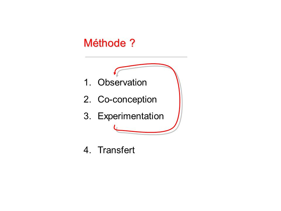 Méthode ? 1.Observation 2.Co-conception 3.Experimentation 4.Transfert