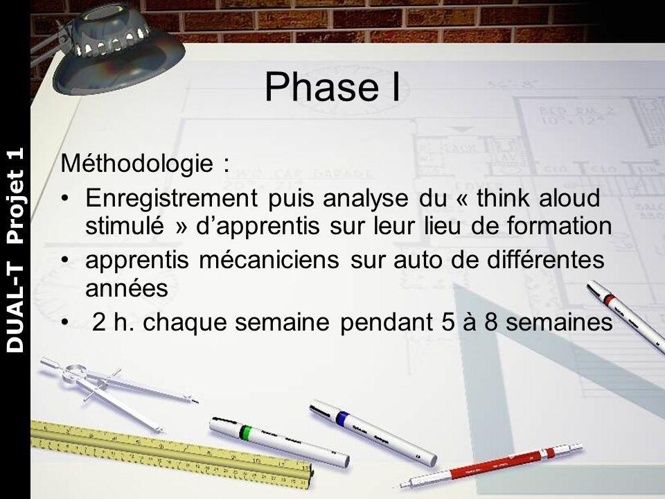 DUAL-T Projet 1 Phase I Méthodologie : Enregistrement puis analyse du « think aloud stimulé » dapprentis sur leur lieu de formation apprentis mécaniciens sur auto de différentes années 2 h.