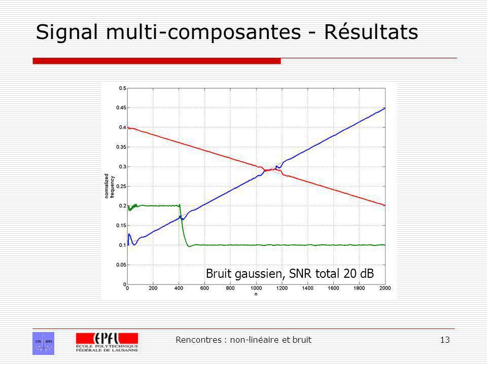 Rencontres : non-linéaire et bruit13 Signal multi-composantes - Résultats Bruit gaussien, SNR total 20 dB