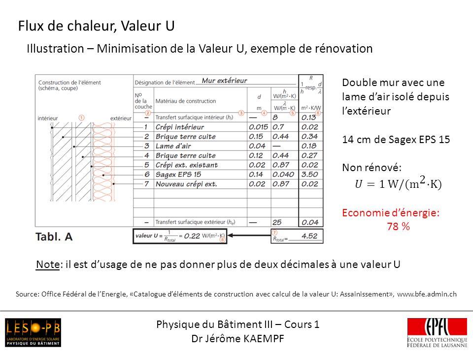 Physique du Bâtiment III – Cours 1 Dr Jérôme KAEMPF Illustration – Minimisation de la Valeur U, exemple de rénovation Note: il est dusage de ne pas do