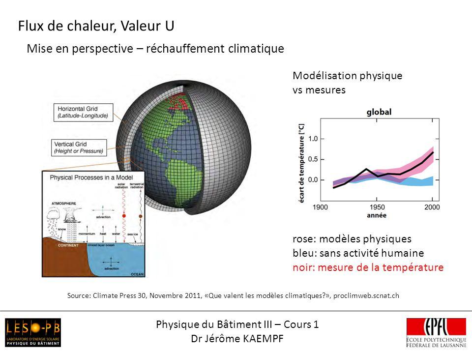 Physique du Bâtiment III – Cours 1 Dr Jérôme KAEMPF Flux de chaleur, Valeur U Mise en perspective – réchauffement climatique Modélisation physique vs