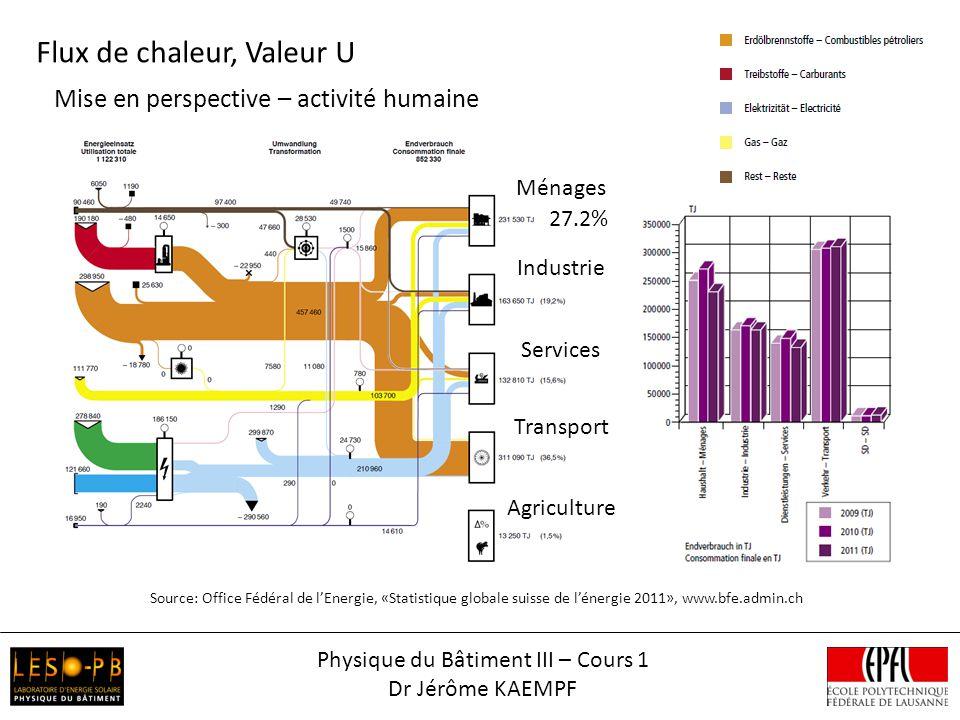 Physique du Bâtiment III – Cours 1 Dr Jérôme KAEMPF Mise en perspective – activité humaine Source: Office Fédéral de lEnergie, «Statistique globale su