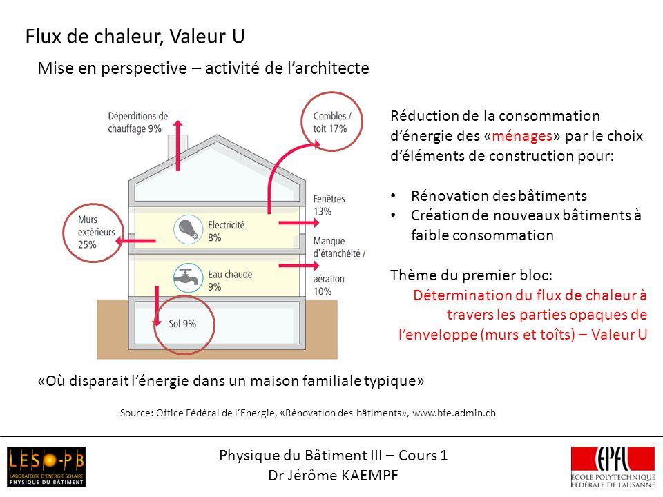 Physique du Bâtiment III – Cours 1 Dr Jérôme KAEMPF Mise en perspective – activité de larchitecte Source: Office Fédéral de lEnergie, «Rénovation des