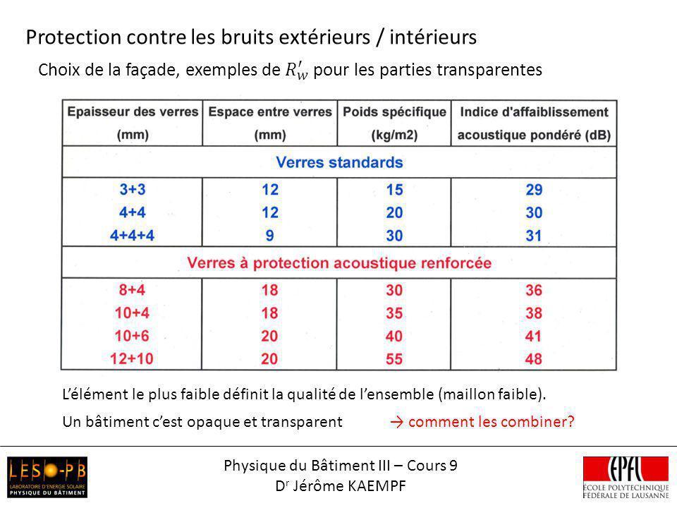 Protection contre les bruits extérieurs / intérieurs Physique du Bâtiment III – Cours 9 D r Jérôme KAEMPF Lélément le plus faible définit la qualité d