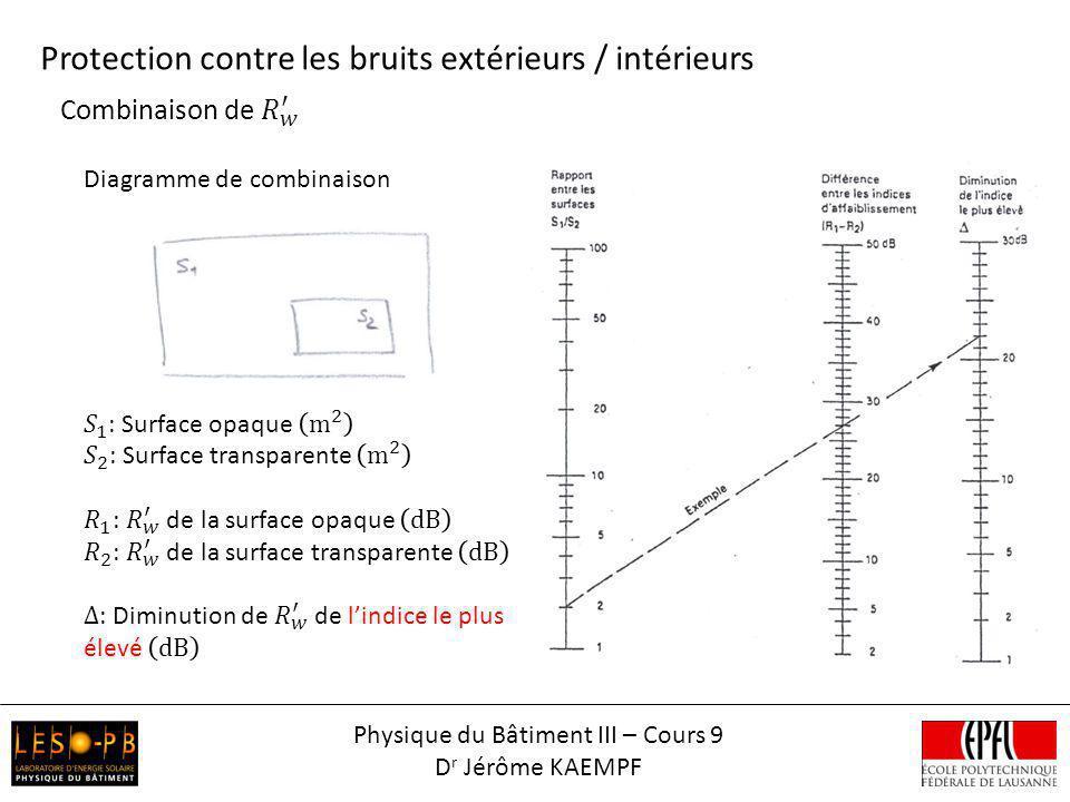 Protection contre les bruits extérieurs / intérieurs Physique du Bâtiment III – Cours 9 D r Jérôme KAEMPF Diagramme de combinaison