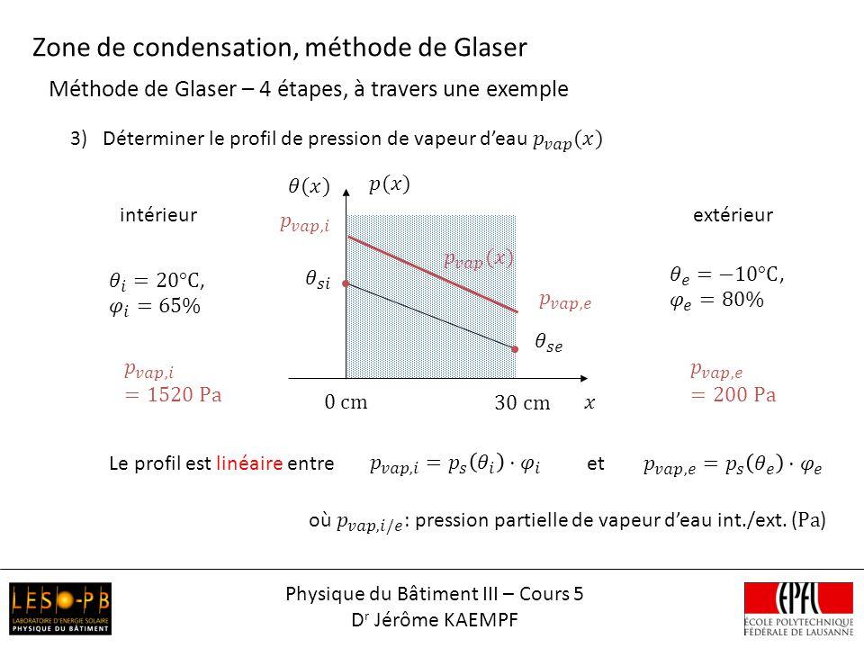 Méthode de Glaser – 4 étapes, à travers une exemple Zone de condensation, méthode de Glaser intérieurextérieur Le profil est linéaire entreet Physique