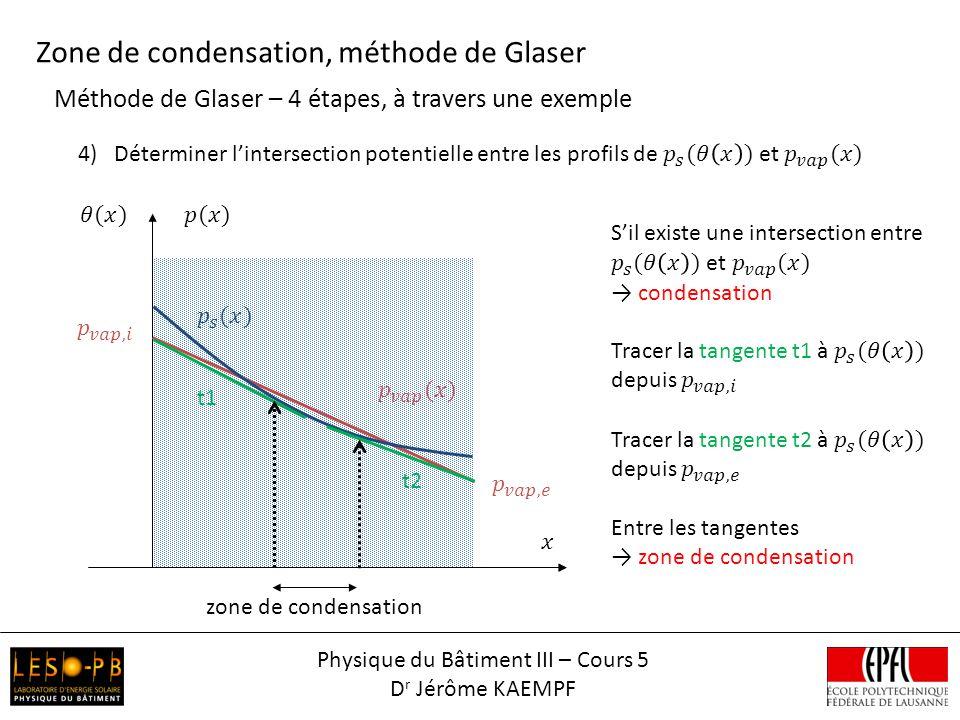 Méthode de Glaser – 4 étapes, à travers une exemple Zone de condensation, méthode de Glaser zone de condensation t1 t2 Physique du Bâtiment III – Cour