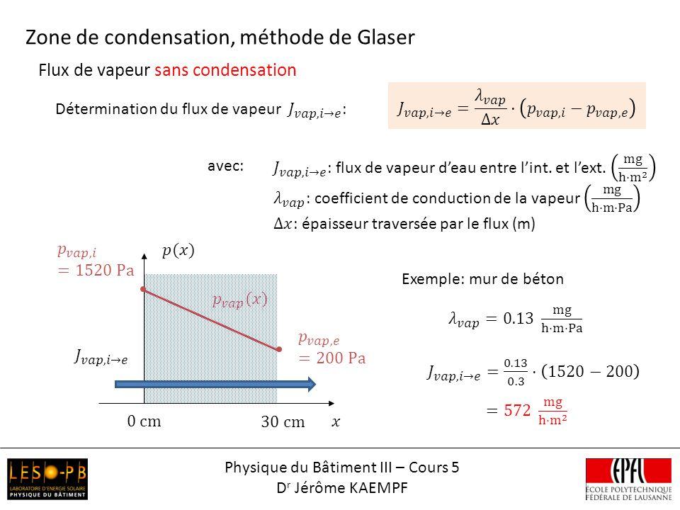 Flux de vapeur sans condensation Zone de condensation, méthode de Glaser avec: Exemple: mur de béton Physique du Bâtiment III – Cours 5 D r Jérôme KAE