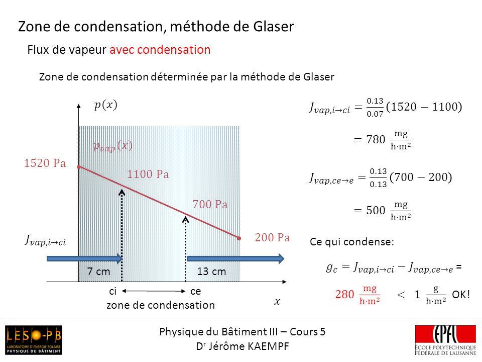 Flux de vapeur avec condensation Zone de condensation, méthode de Glaser Zone de condensation déterminée par la méthode de Glaser zone de condensation