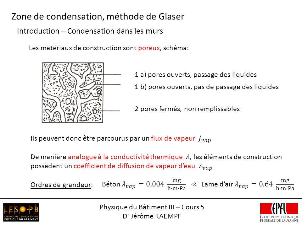 Introduction – Condensation dans les murs Zone de condensation, méthode de Glaser 1 a) pores ouverts, passage des liquides 1 b) pores ouverts, pas de