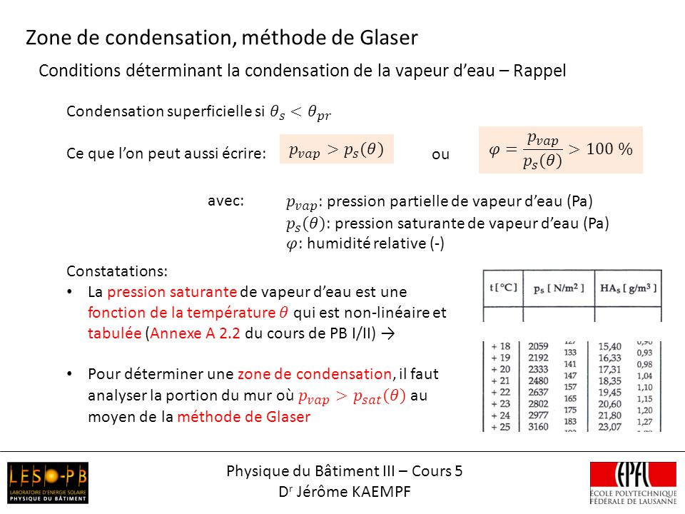 Conditions déterminant la condensation de la vapeur deau – Rappel Zone de condensation, méthode de Glaser ou avec: Physique du Bâtiment III – Cours 5