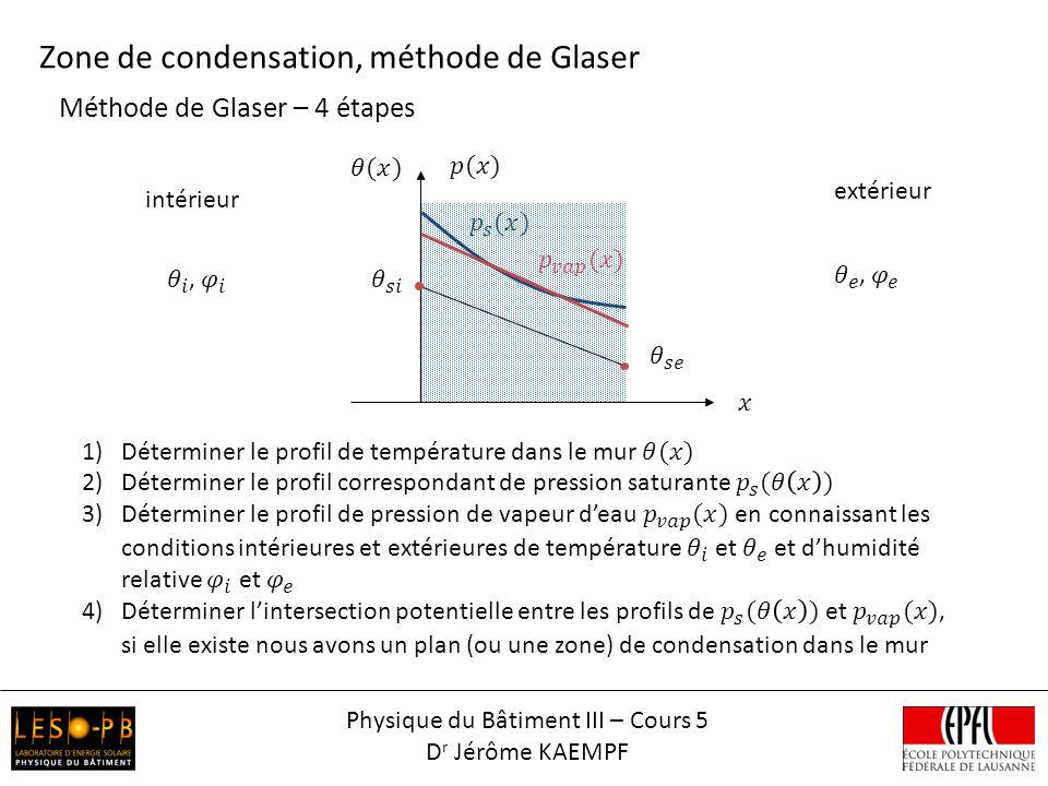 Méthode de Glaser – 4 étapes Zone de condensation, méthode de Glaser intérieur extérieur Physique du Bâtiment III – Cours 5 D r Jérôme KAEMPF