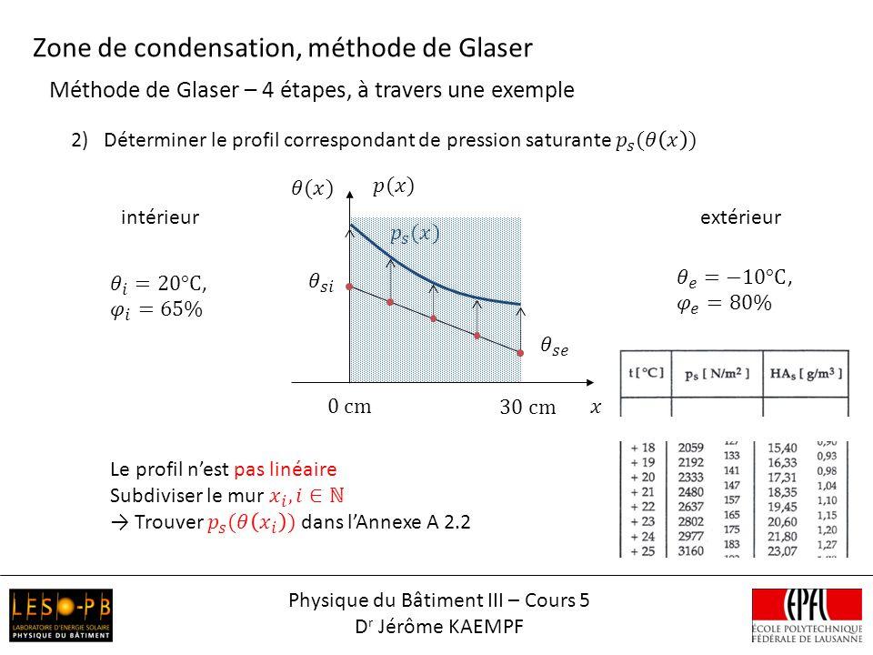Méthode de Glaser – 4 étapes, à travers une exemple Zone de condensation, méthode de Glaser intérieurextérieur Physique du Bâtiment III – Cours 5 D r