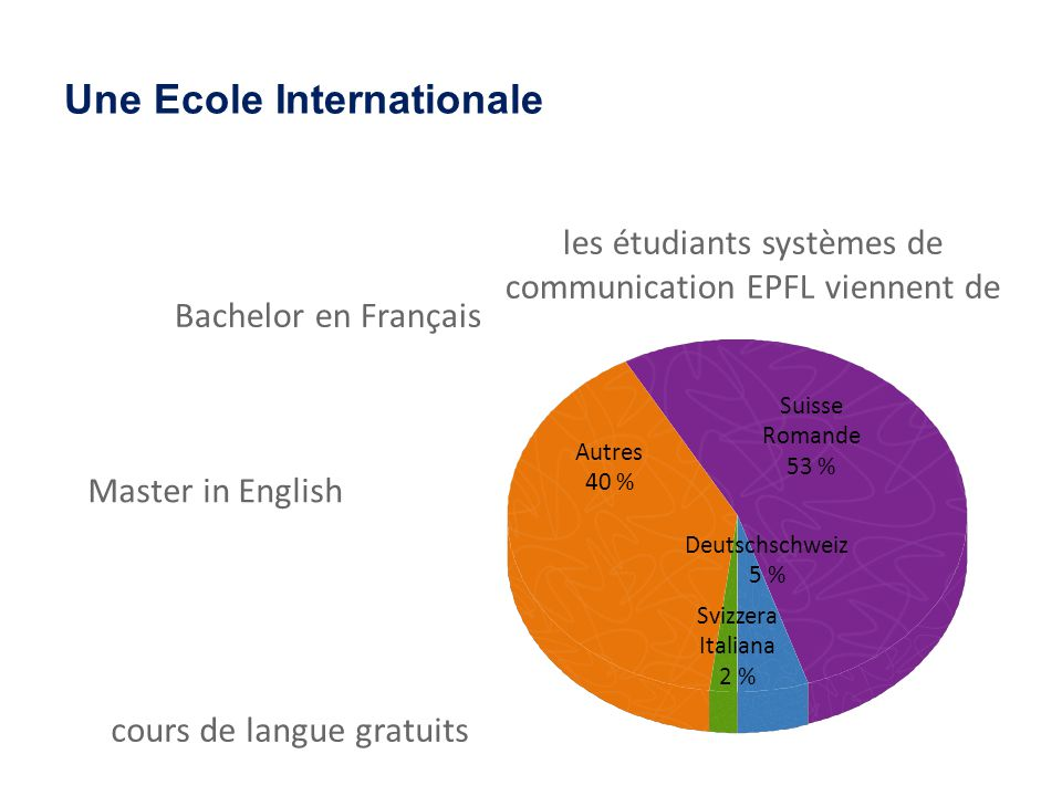 Une Ecole Internationale Bachelor en Français Master in English cours de langue gratuits les étudiants systèmes de communication EPFL viennent de Suisse Romande 53 % Deutschschweiz 5 % Autres 40 % Svizzera Italiana 2 %