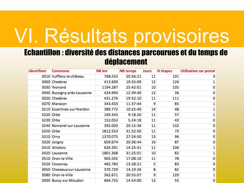 VI. Résultats provisoires Echantillon : diversité des distances parcourues et du temps de déplacement