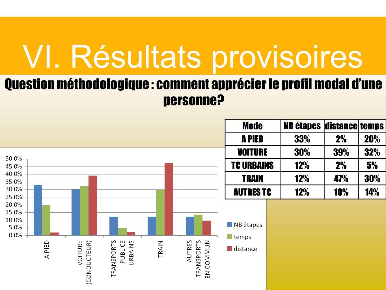 VI. Résultats provisoires Question méthodologique : comment apprécier le profil modal dune personne? Mode NB étapes distancetemps A PIED33%2%20% VOITU