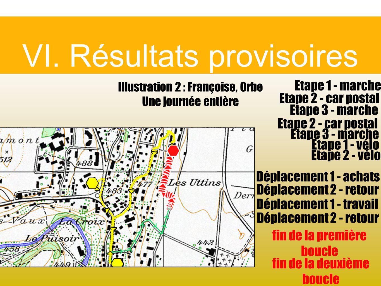 VI. Résultats provisoires Illustration 2 : Françoise, Orbe Une journée entière Etape 1 - marche Déplacement 1 - achats Etape 2 - car postal Etape 3 -