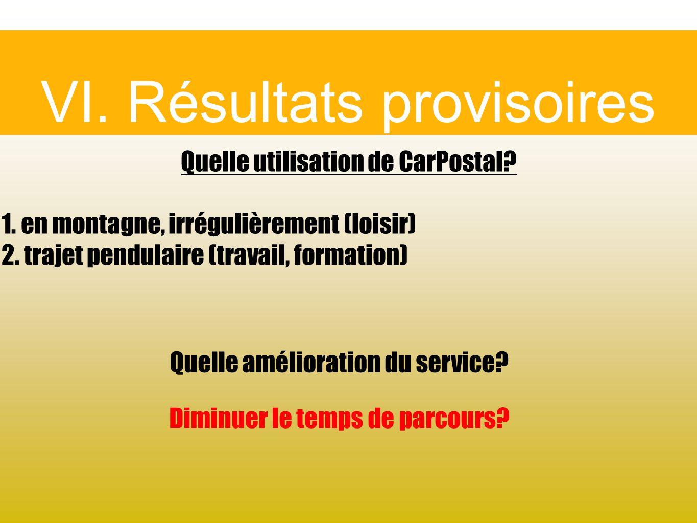 VI. Résultats provisoires Quelle utilisation de CarPostal? 1. en montagne, irrégulièrement (loisir) 2. trajet pendulaire (travail, formation) Quelle a