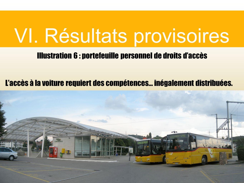 VI. Résultats provisoires Illustration 6 : portefeuille personnel de droits daccès Laccès à la voiture requiert des compétences... inégalement distrib