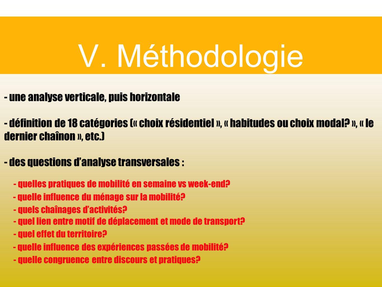 V. Méthodologie - une analyse verticale, puis horizontale - définition de 18 catégories (« choix résidentiel », « habitudes ou choix modal? », « le de