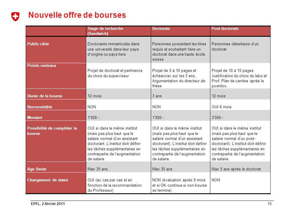 10 EPFL, 2 février 2011 Nouvelle offre de bourses Stage de recherche (Sandwich) DoctoratsPost doctorats Public cible Doctorants immatriculés dans une