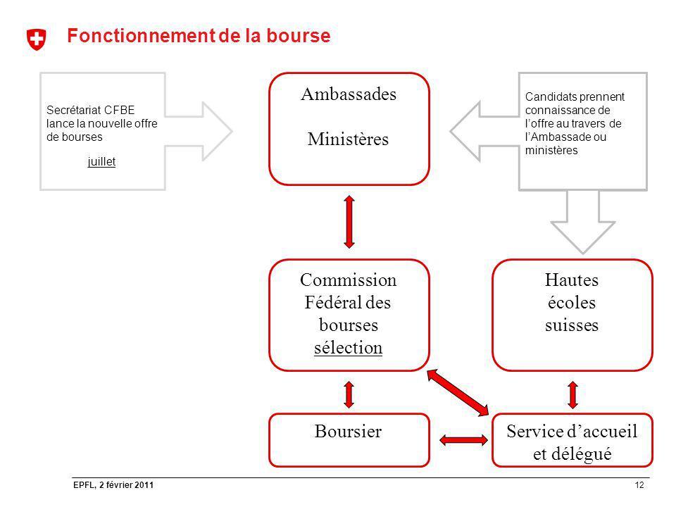 12 EPFL, 2 février 2011 Fonctionnement de la bourse Secrétariat CFBE lance la nouvelle offre de bourses juillet Ambassades Ministères Candidats prenne