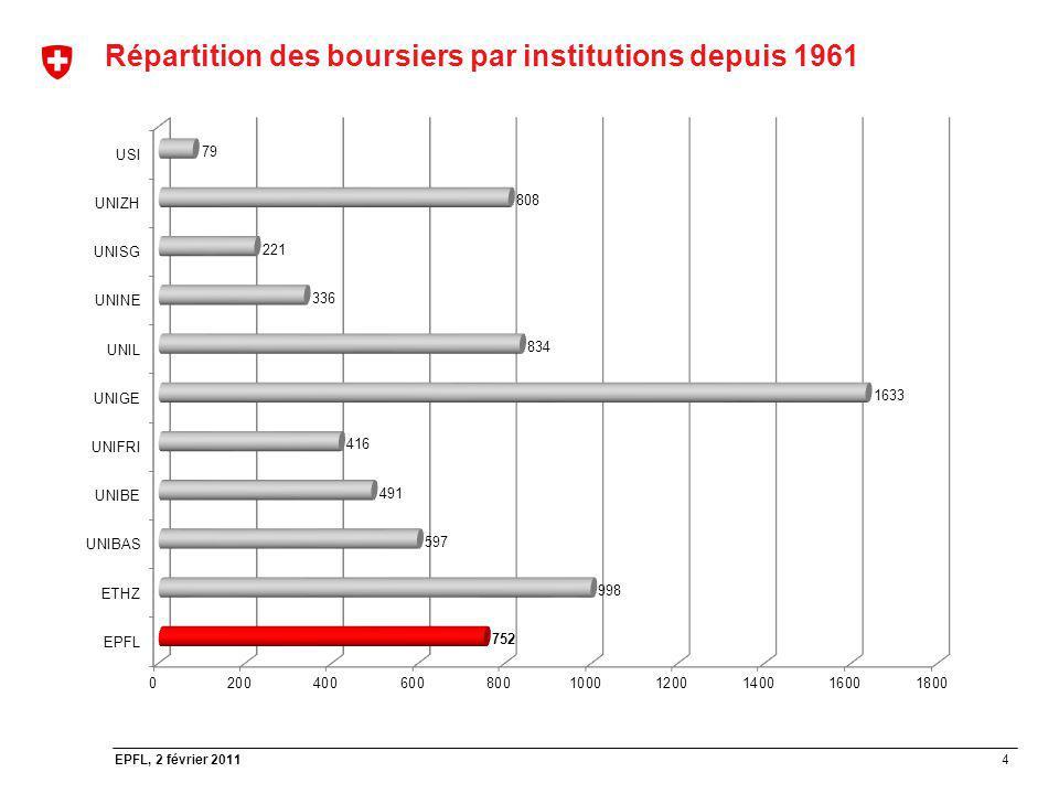 4 EPFL, 2 février 2011 Répartition des boursiers par institutions depuis 1961