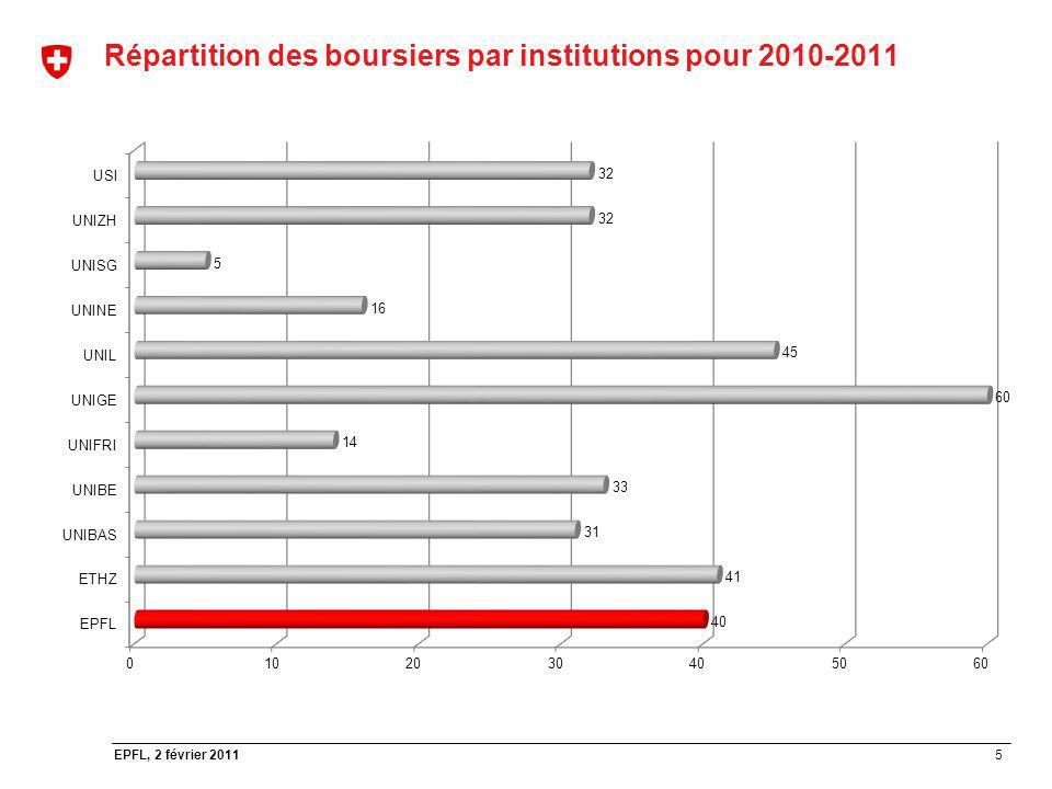 5 EPFL, 2 février 2011 Répartition des boursiers par institutions pour 2010-2011