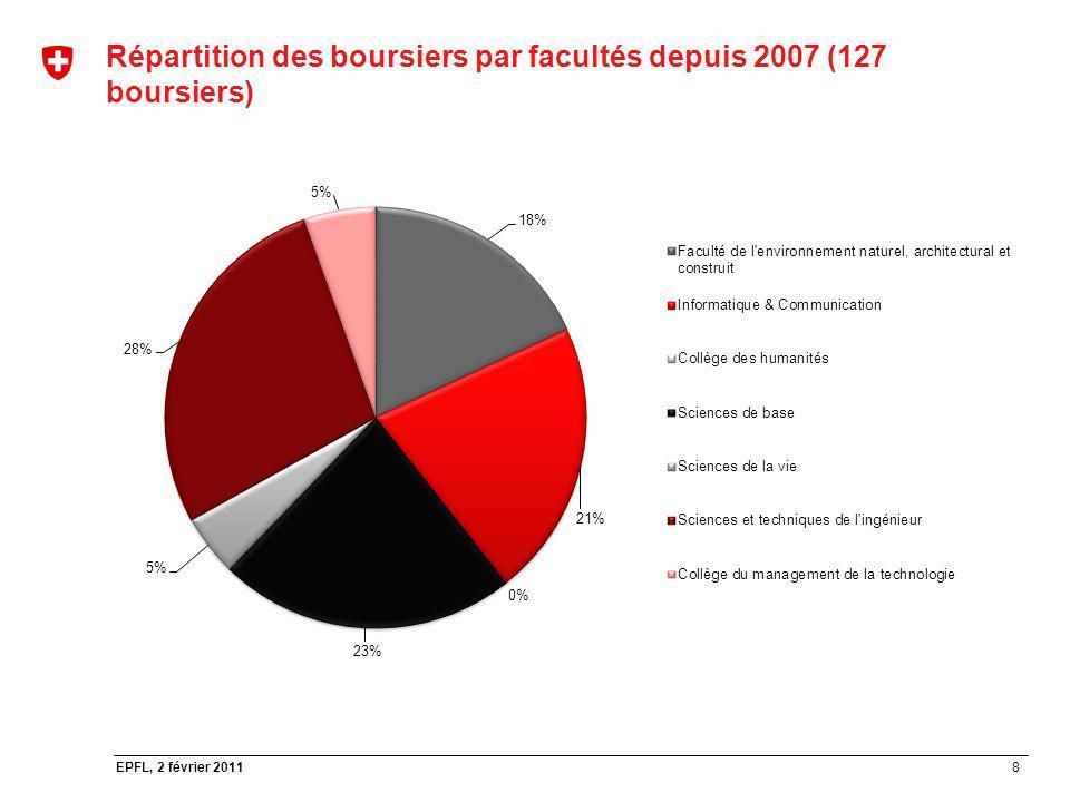 8 EPFL, 2 février 2011 Répartition des boursiers par facultés depuis 2007 (127 boursiers)