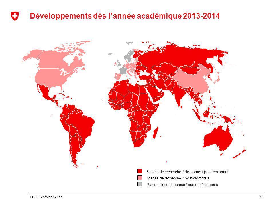 9 EPFL, 2 février 2011 Développements dès lannée académique 2013-2014 Stages de recherche / doctorats / post-doctorats Stages de recherche / post-doct