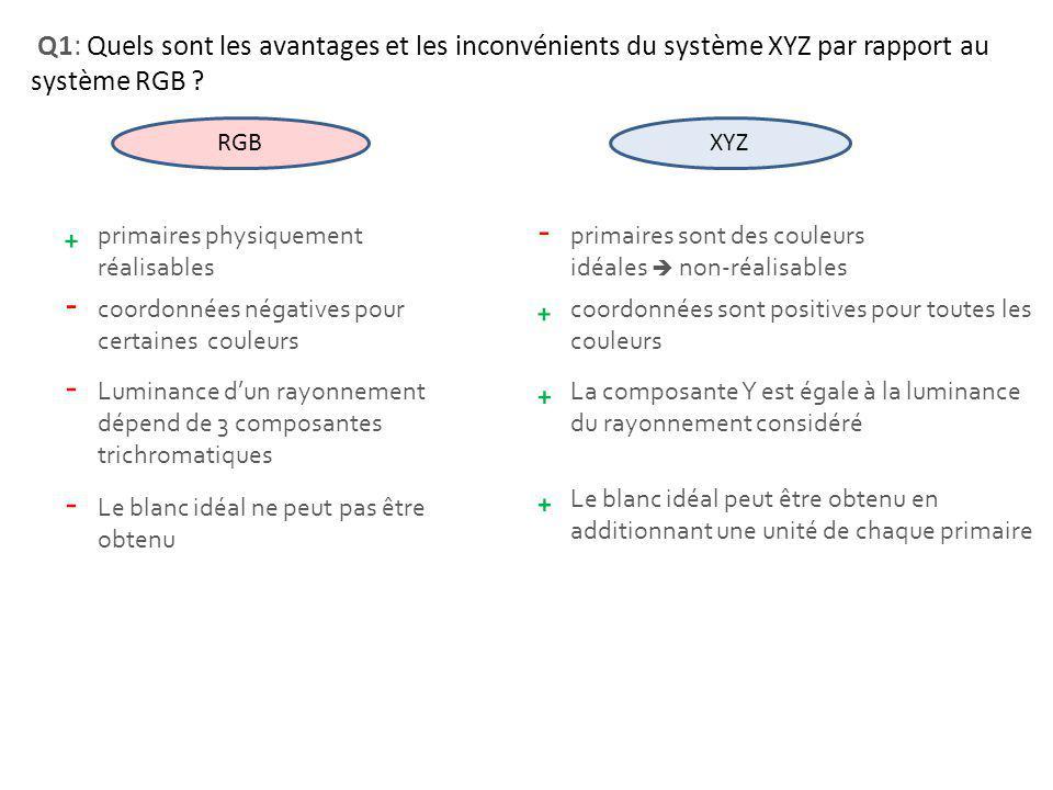 Q1: Quels sont les avantages et les inconvénients du système XYZ par rapport au système RGB ? XYZ RGB primaires physiquement réalisables primaires son
