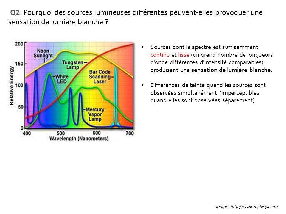 Q2: Pourquoi des sources lumineuses différentes peuvent-elles provoquer une sensation de lumière blanche ? Image: http://www.digikey.com/ Sources dont