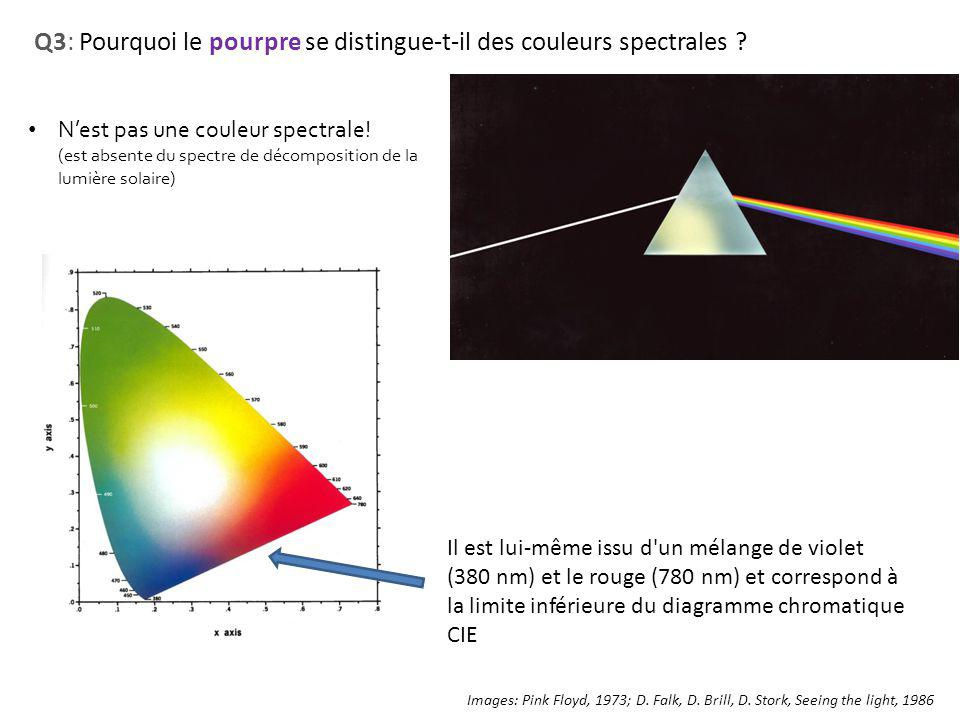 Q3: Pourquoi le pourpre se distingue-t-il des couleurs spectrales ? Images: Pink Floyd, 1973; D. Falk, D. Brill, D. Stork, Seeing the light, 1986 Nest