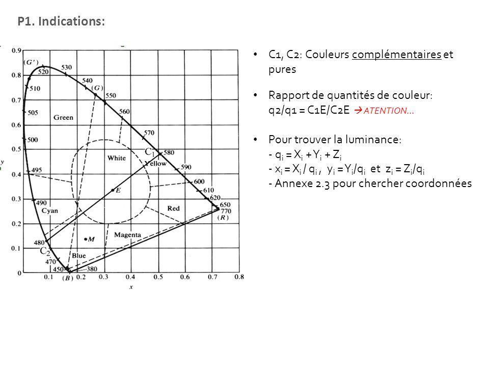 P1. Indications: C1, C2: Couleurs complémentaires et pures Rapport de quantités de couleur: q2/q1 = C1E/C2E ATENTION… Pour trouver la luminance: - q i