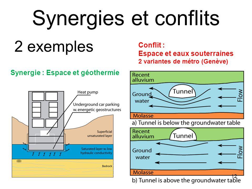 Synergies et conflits Conflit : Espace et eaux souterraines 2 variantes de métro (Genève) Synergie : Espace et géothermie 2 exemples 12