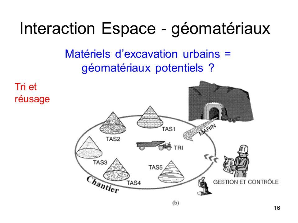 Matériels dexcavation urbains = géomatériaux potentiels ? Tri et réusage Interaction Espace - géomatériaux 16
