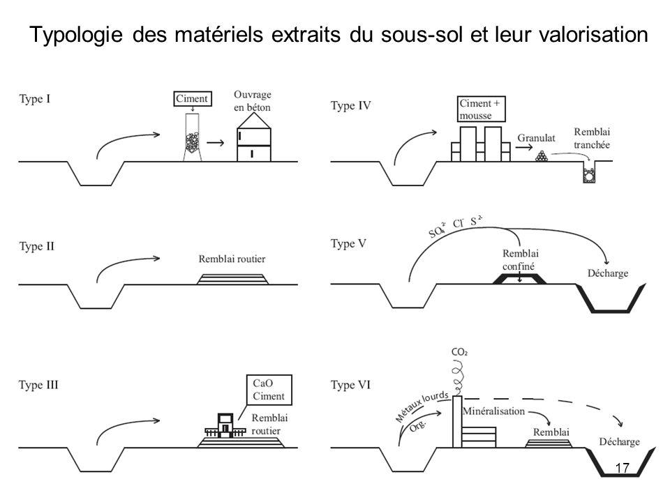 Typologie des matériels extraits du sous-sol et leur valorisation 17