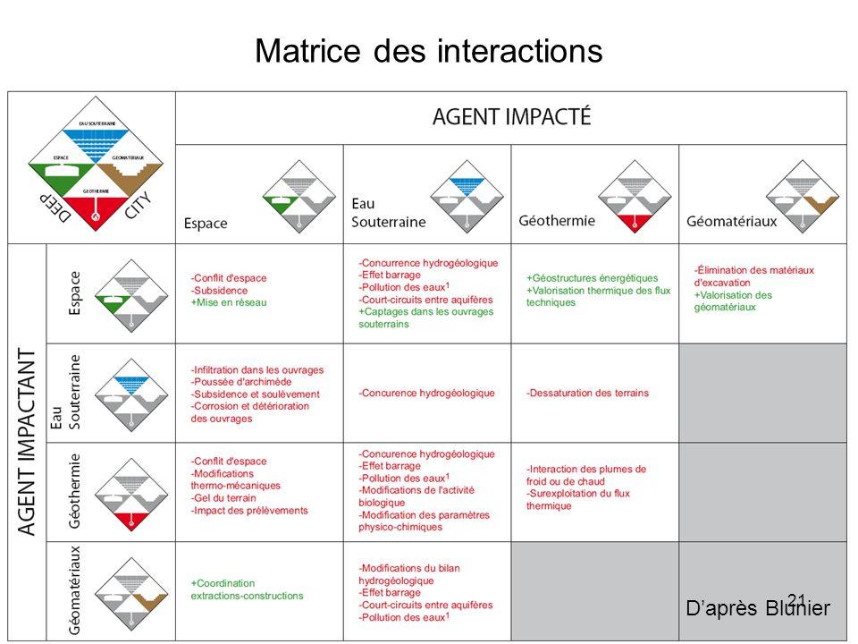 Matrice des interactions Daprès Blunier 21