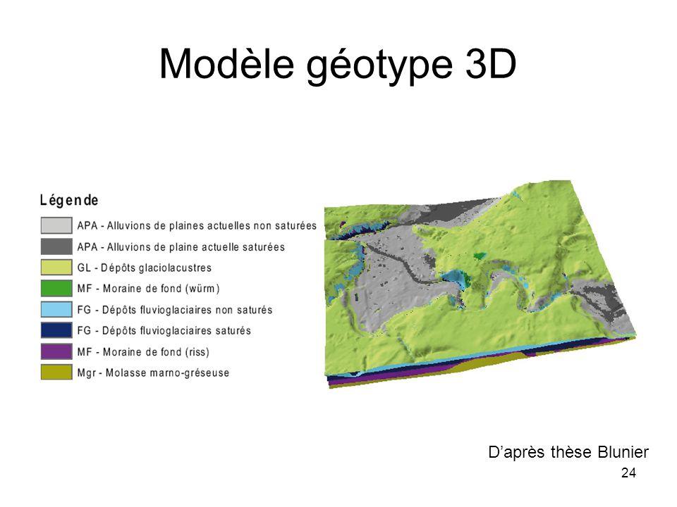 Modèle géotype 3D Daprès thèse Blunier 24