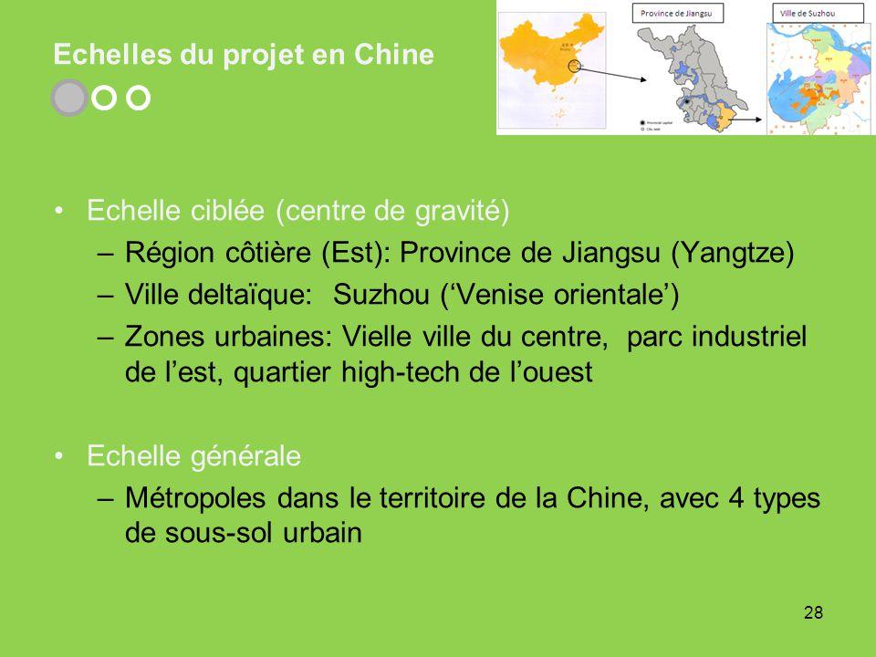 Echelles du projet en Chine Echelle ciblée (centre de gravité) –Région côtière (Est): Province de Jiangsu (Yangtze) –Ville deltaïque: Suzhou (Venise o
