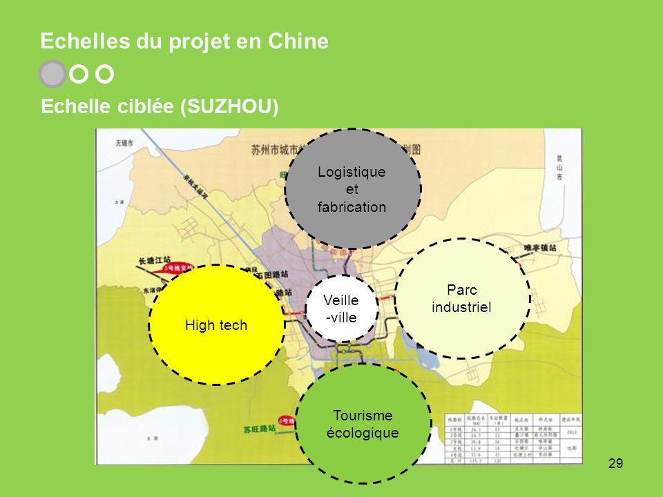 Echelles du projet en Chine 29 Echelle ciblée (SUZHOU) Logistique et fabrication High tech Parc industriel Tourisme écologique Veille -ville