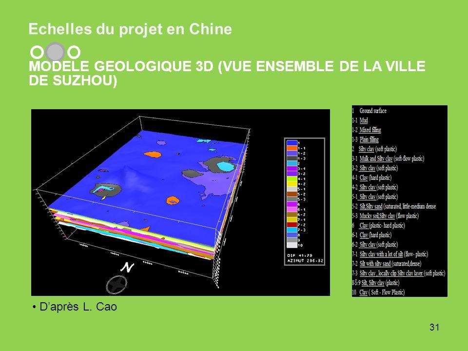 Echelles du projet en Chine 31 MODELE GEOLOGIQUE 3D (VUE ENSEMBLE DE LA VILLE DE SUZHOU) Daprès L. Cao