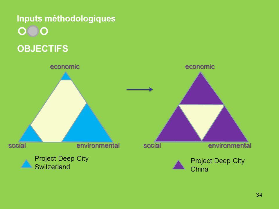 Inputs méthodologiques 34 OBJECTIFS socialeconomicenvironmental Project Deep City Switzerland socialeconomicenvironmental Project Deep City China