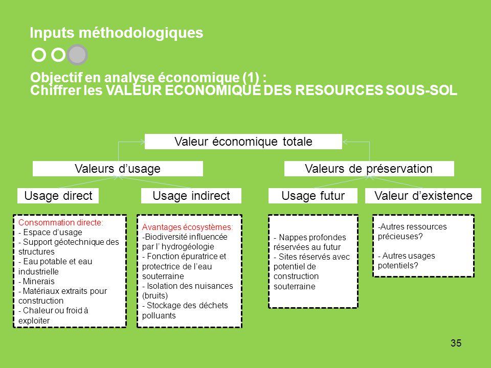 Inputs méthodologiques Objectif en analyse économique (1) : Chiffrer les VALEUR ECONOMIQUE DES RESOURCES SOUS-SOL 35 Consommation directe: - Espace du