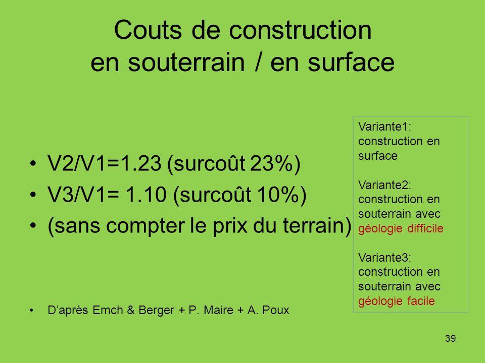 Couts de construction en souterrain / en surface V2/V1=1.23 (surcoût 23%) V3/V1= 1.10 (surcoût 10%) (sans compter le prix du terrain) Daprès Emch & Be